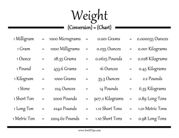Weight conversion chart - Conversion table weights and measures ...